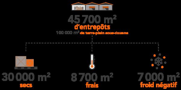 logist-infographie-entrepots
